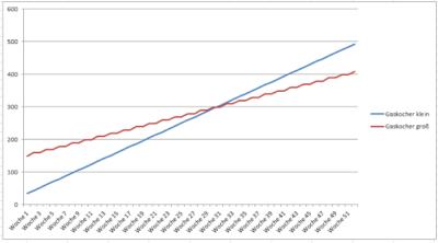 Diagramm mit der Kostenentwicklung beim Gebrauch durch drei Personen