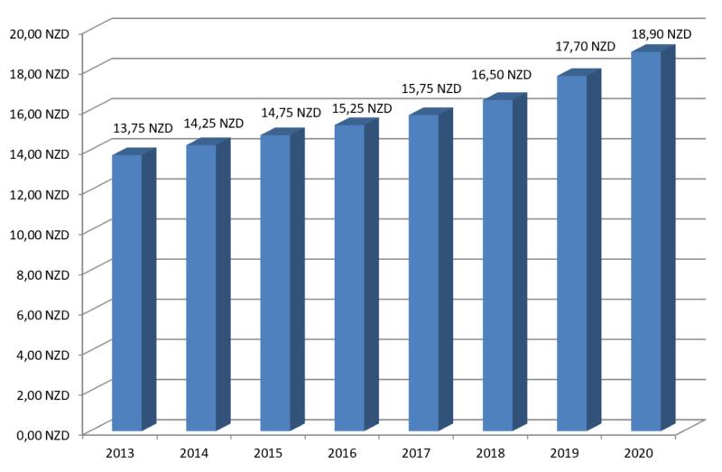 Der Mindestlohn 2020