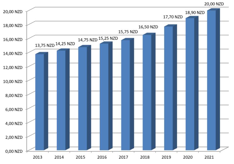 Übersicht des Mindestlohns in Neuseeland