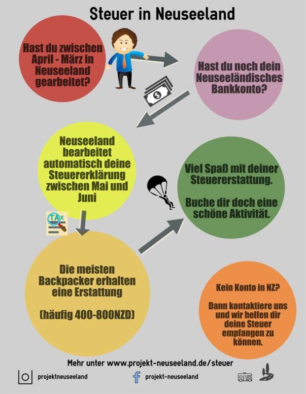 Ablaufplan für das Steuerjahr und die Steuererklärung in Neuseeland