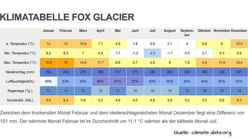 Fox Glacier Klima Tabelle historischer Durchschnitt aufs Jahr